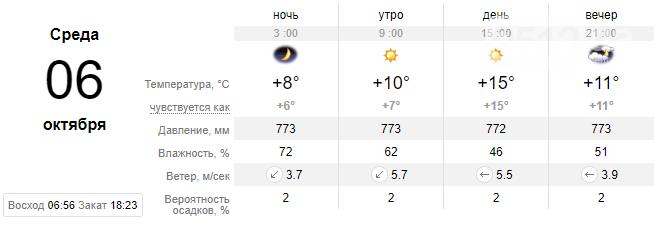 Холода приближаются: на неделе в Николаеве прогнозируют спад температуры, фото-4