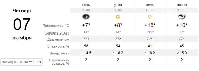 Холода приближаются: на неделе в Николаеве прогнозируют спад температуры, фото-5