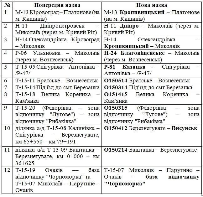Декоммунизация: в Николаевской области переименовали некоторые автомобильные дороги , фото-1