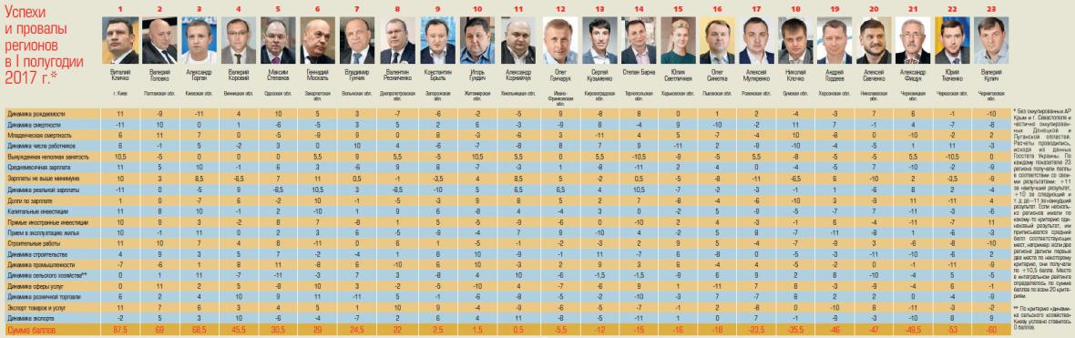 Успехи и провалы регионов: за год Савченко опустился до 20-го места в губернаторском рейтинге, фото-1