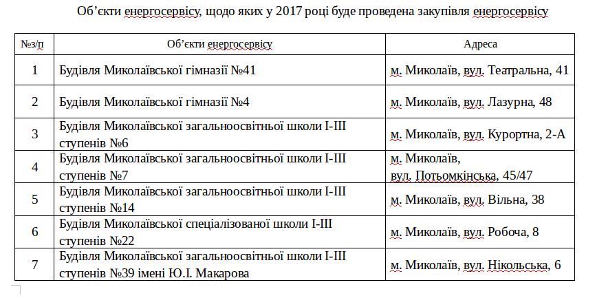 26 школ Николаева сделают энергоэффективными, - СПИСОК, фото-1