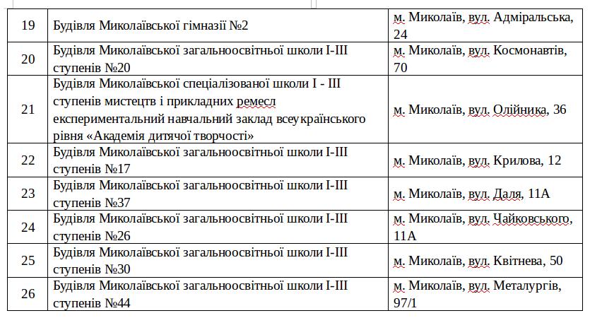 26 школ Николаева сделают энергоэффективными, - СПИСОК, фото-3