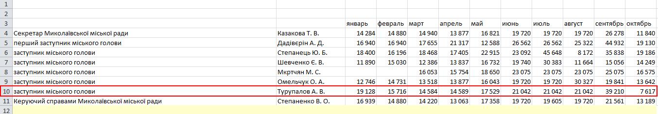 Постоянно отсутствовавший на рабочем месте вице-мэр Турупалов получил больше 200 тыс грн зарплаты, фото-1