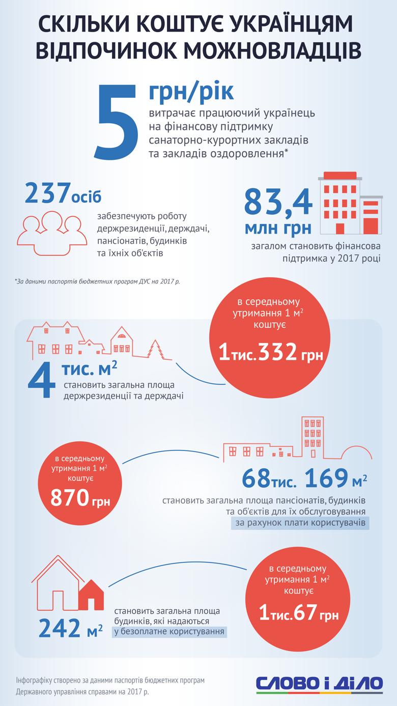 Во сколько обходится украинцам отдых и лечение власти? (Инфографика), фото-2