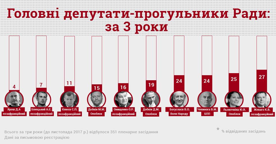 Опубликованы фамилии депутатов, прогулявших практически все заседания Рады, фото-1