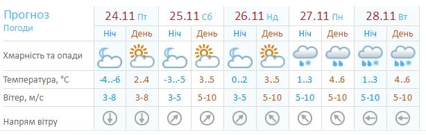 На выходных небо в Николаеве затянется облаками, фото-1