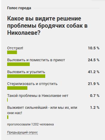 Почти половина николаевцев поддерживает идею отлова и усыпления бродячих животных, - ОПРОС, фото-1