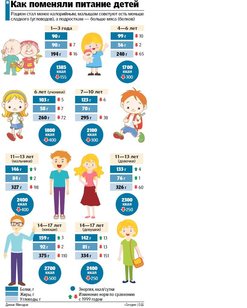 Новые нормы питания от Минздрава: больше мяса, меньше каш, а детям урезали сладкое, фото-1