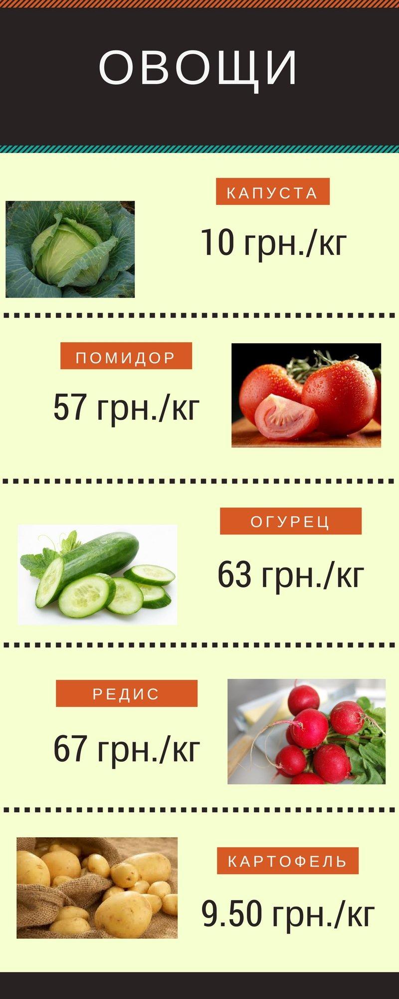 Пасхальная корзина 2018: во сколько николаевцам обойдется стандартный набор продуктов на Пасху, - ИНФОГРАФИКА, фото-1