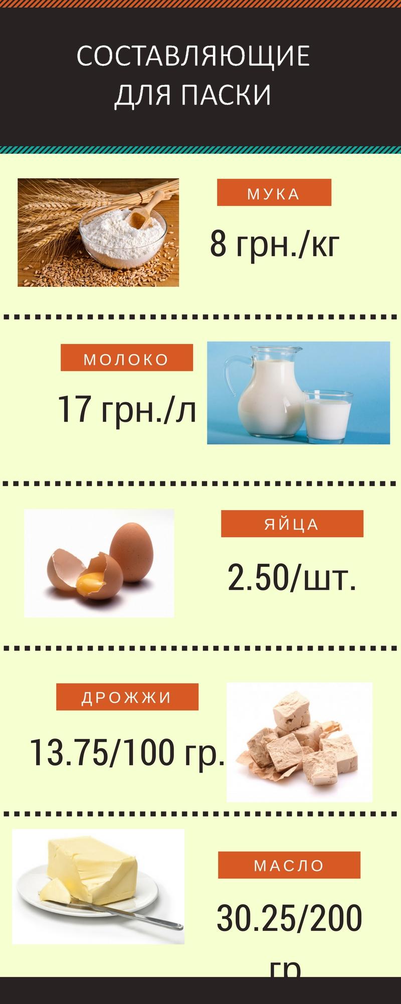 Пасхальная корзина 2018: во сколько николаевцам обойдется стандартный набор продуктов на Пасху, - ИНФОГРАФИКА, фото-3
