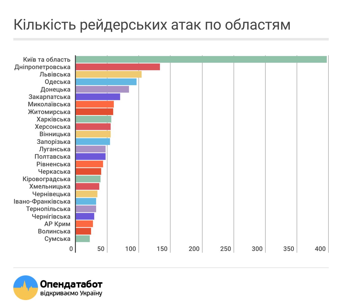 Николаевщина заняла седьмое место по рейдерским захватам, фото-1