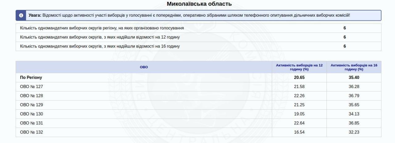 Как проходят Парламентские выборы 2019 в Николаеве: хроника, события, факты, фото-1