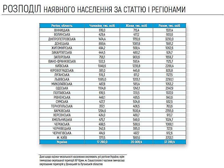 Оценка численности населения: на Николаевщине женщин проживает больше, фото-2