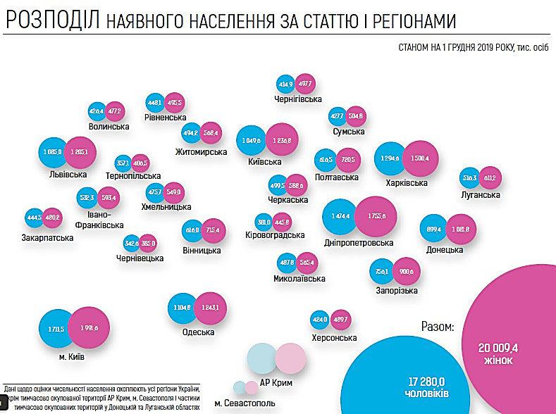 Оценка численности населения: на Николаевщине женщин проживает больше, фото-1