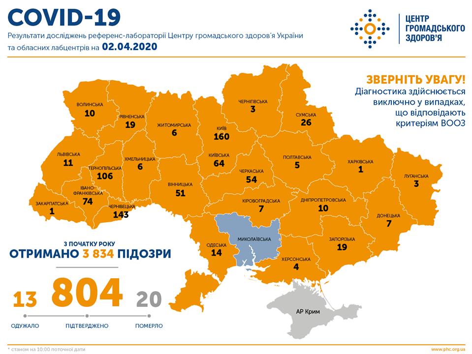 В Украине зафиксировано 804 случая COVID-19, фото-1