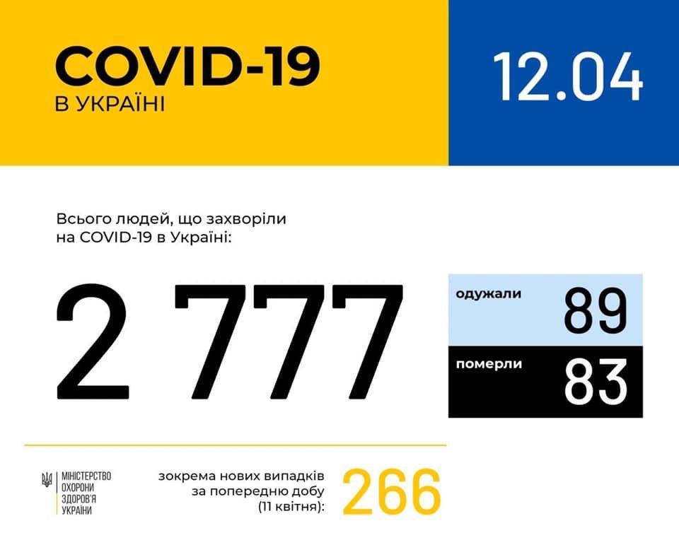 В Украине зафиксировано 2777 случаев коронавирусной болезни COVID-19, фото-1