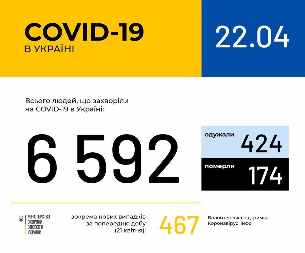 В Украине зафиксировано 6592 случая коронавирусной болезни COVID-19, фото-1