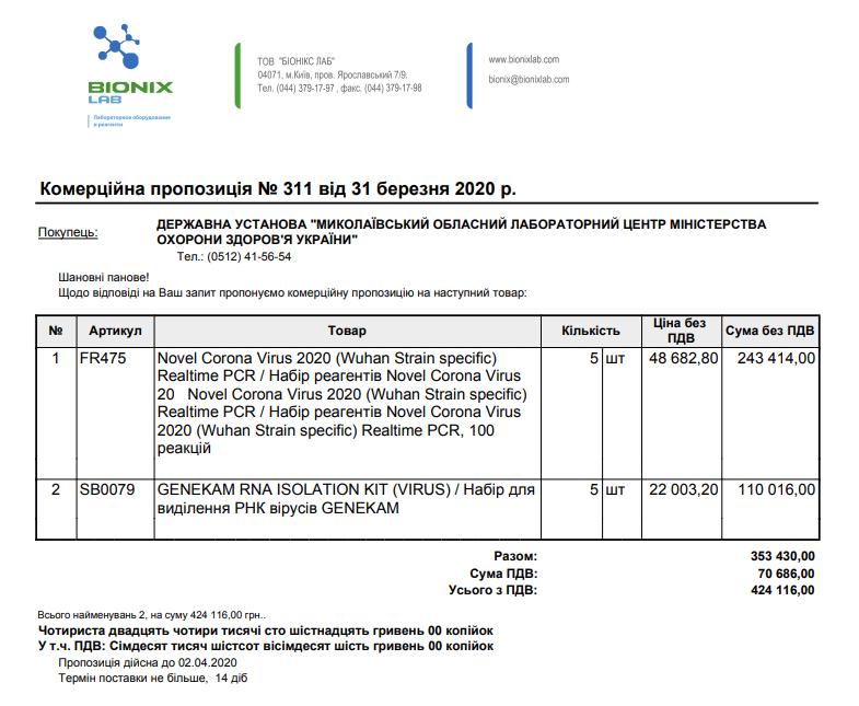 Николаевская область дороже всех регионов закупила набор реагентов для ПЦР-тестов по выявлению COVID-19, фото-1