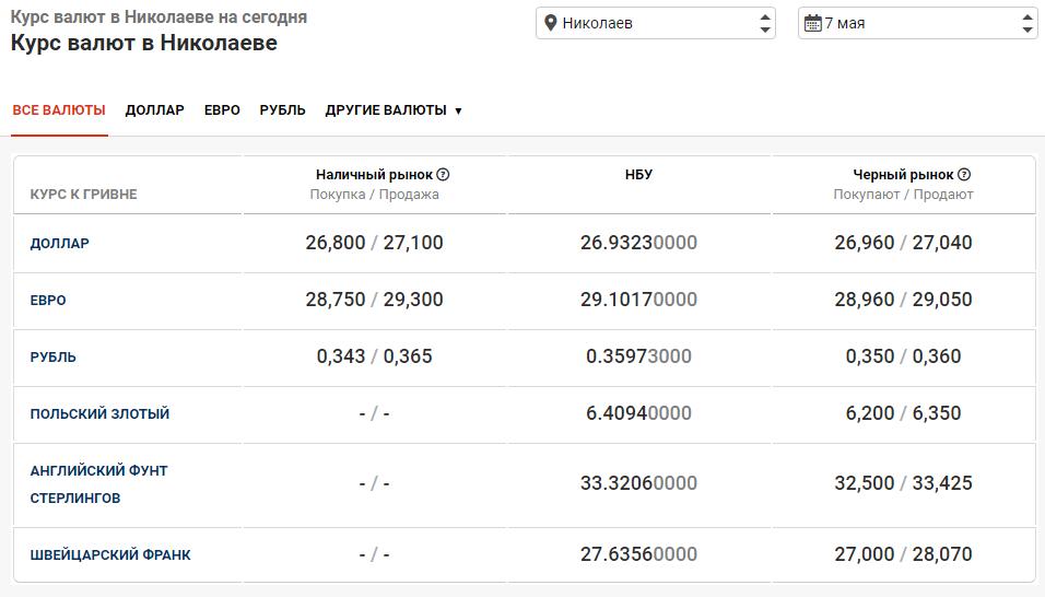 Курс валют в Николаеве 7 мая: за сколько можно купить доллар и евро, фото-1