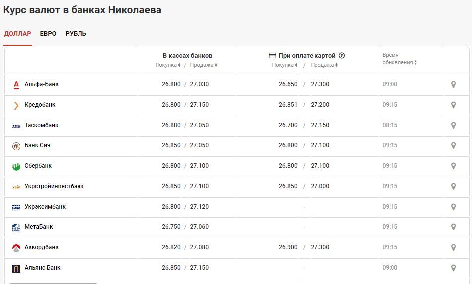 Курс валют в Николаеве 7 мая: за сколько можно купить доллар и евро, фото-2