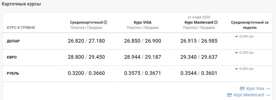 Курс валют в Николаеве 7 мая: за сколько можно купить доллар и евро, фото-4