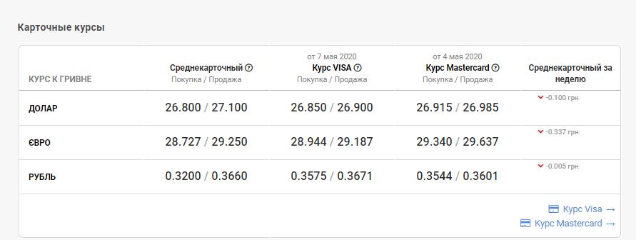 Курс валют в Николаеве на 8 мая: сколько стоит доллар и евро, фото-4