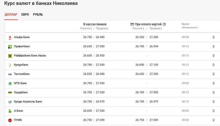Курс валют в Николаеве на 8 мая: сколько стоит доллар и евро, фото-2