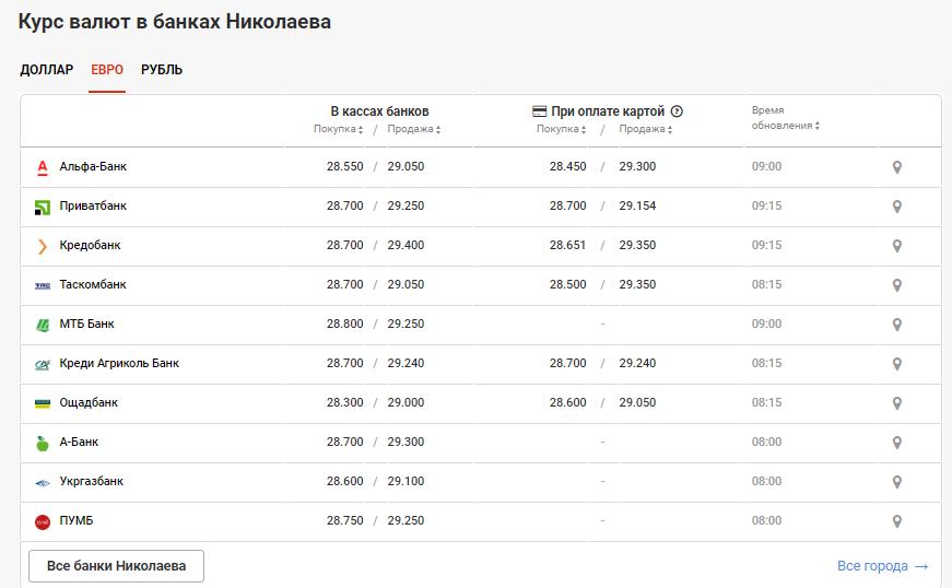Курс валют в Николаеве на 8 мая: сколько стоит доллар и евро, фото-3