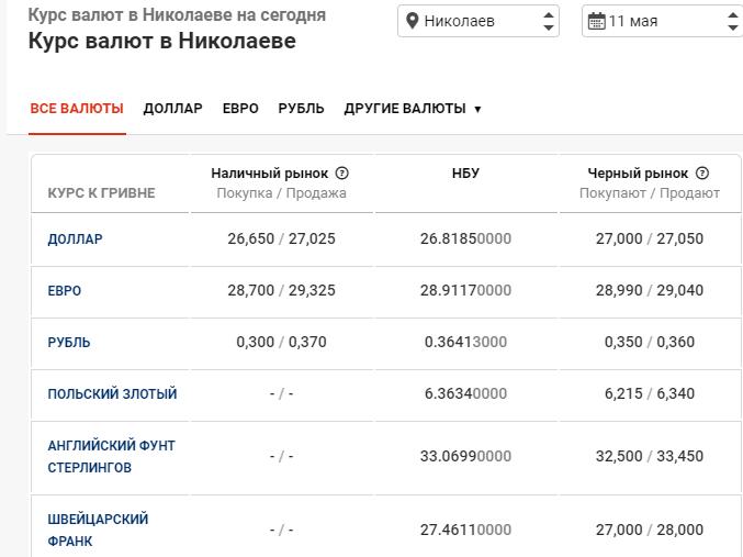 Курс валют в Николаеве 11 мая: стоимость доллара и евро, фото-1
