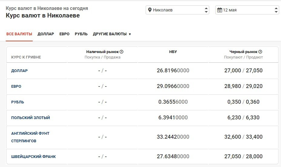 Курс валют в Николаеве на 12 мая: сколько стоят доллар и евро, фото-1