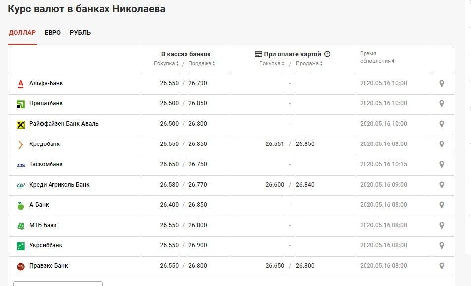 Курс валют в Николаеве на 16 мая: сколько стоят доллар и евро, фото-1