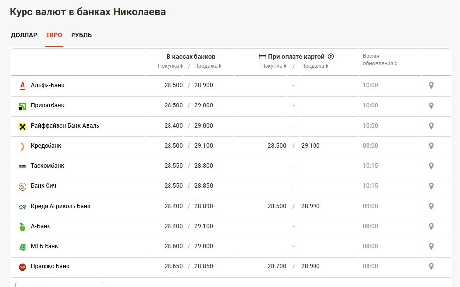 Курс валют в Николаеве на 16 мая: сколько стоят доллар и евро, фото-2