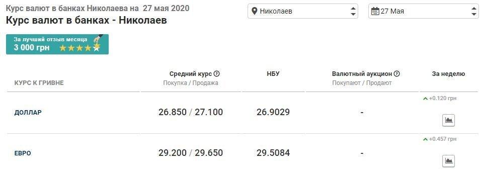 Курс валют в Николаеве на 27 мая: сколько стоят доллар и евро, фото-1