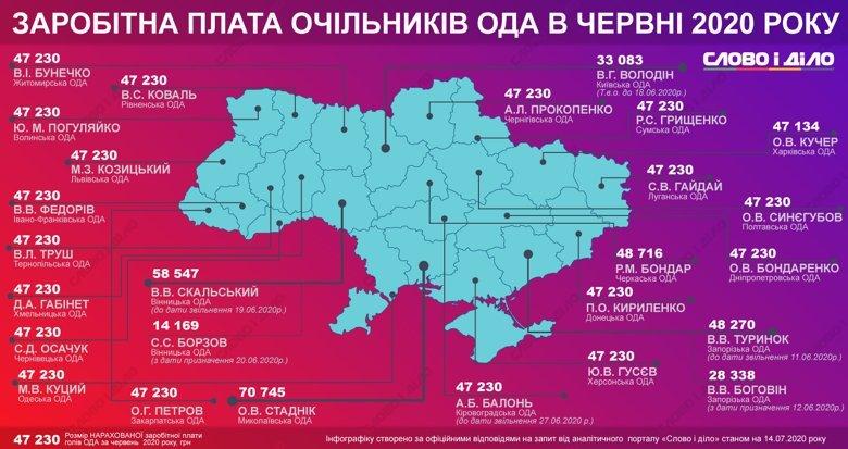 Сколько в июне заработали главы ОГА по Украине: глава Николаевщины лидирует , фото-1