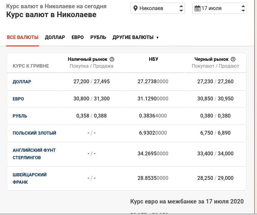Валюта продолжает дорожать: актуальный курс в Николаеве, фото-1