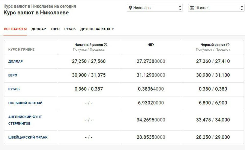 Курс валют в Николаеве на 18 июля: сколько стоят доллар и евро, фото-1