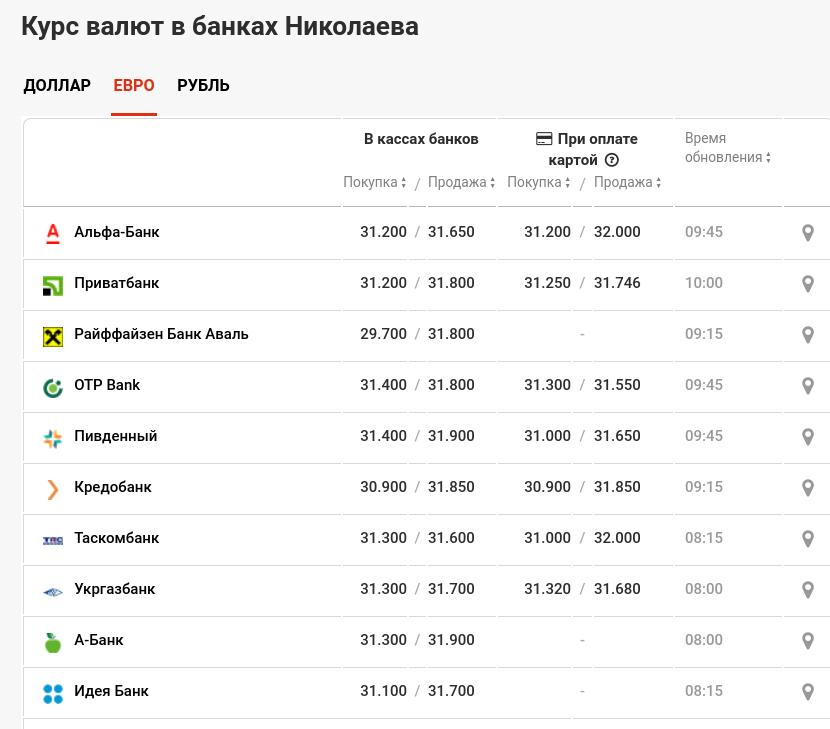Курс валют в Николаеве по состоянию на 21 июля, фото-3