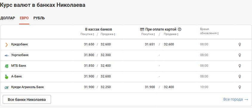 Стоимость валюты в Николаеве на 26 июля, фото-3