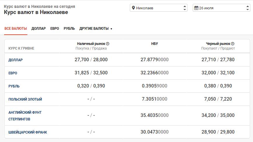 Стоимость валюты в Николаеве на 26 июля, фото-1