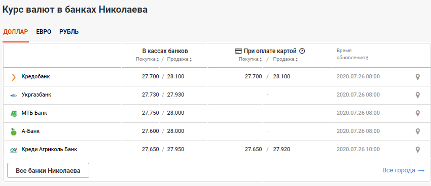 Стоимость валюты в Николаеве на 26 июля, фото-2