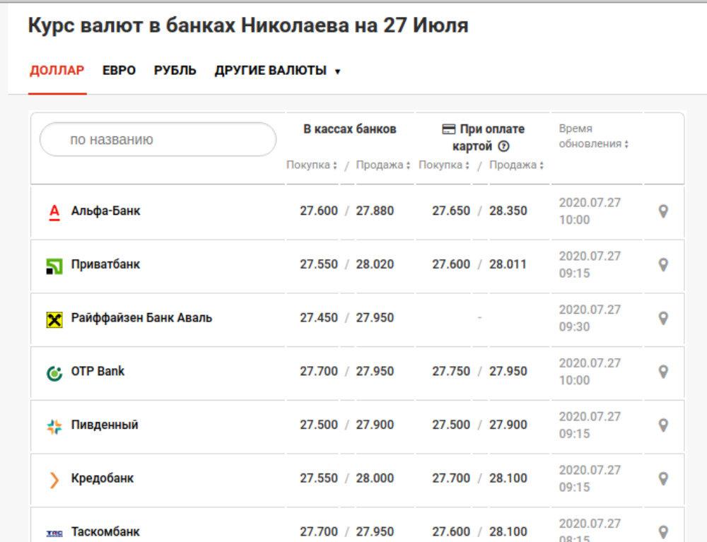 Курс валют в Николаеве на 27 июля: цена доллара и евро, фото-2