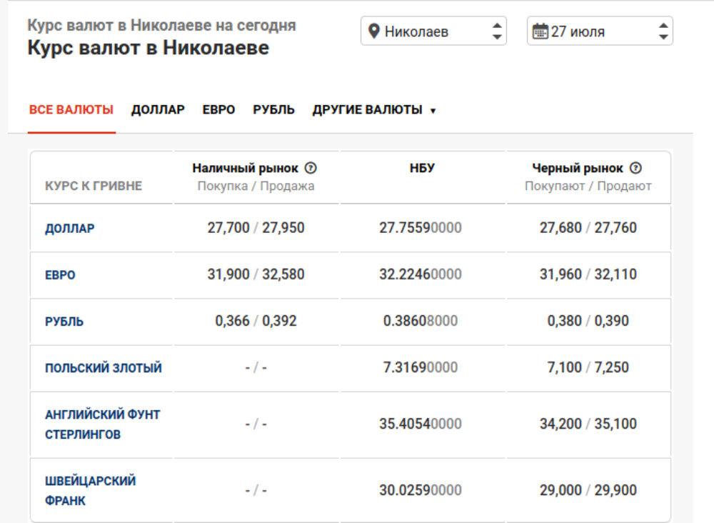 Курс валют в Николаеве на 27 июля: цена доллара и евро, фото-1