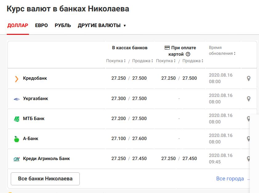 Курс валют в Николаеве на 16 августа, фото-2