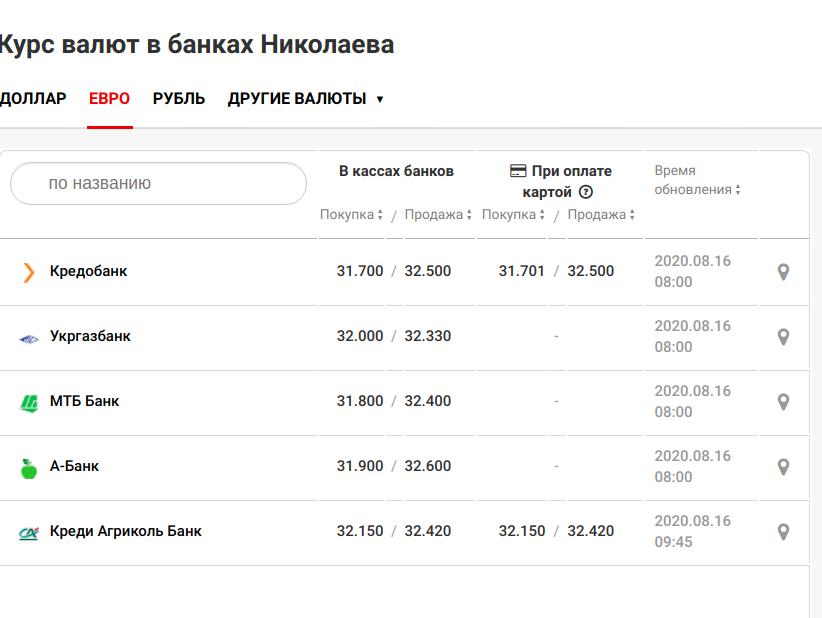 Курс валют в Николаеве на 16 августа, фото-3