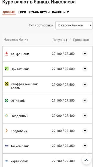 Курс валют в Николаеве на 18 августа: цена доллара и евро, фото-1