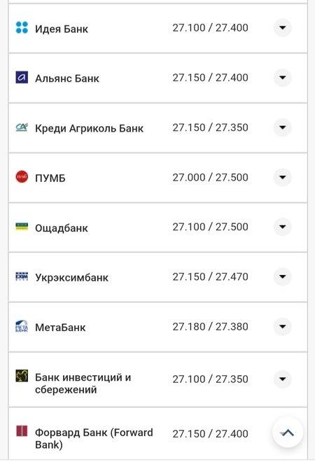 Курс валют в Николаеве на 18 августа: цена доллара и евро, фото-2