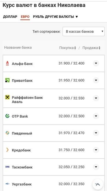 Курс валют в Николаеве на 18 августа: цена доллара и евро, фото-4