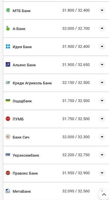 Курс валют в Николаеве на 18 августа: цена доллара и евро, фото-5