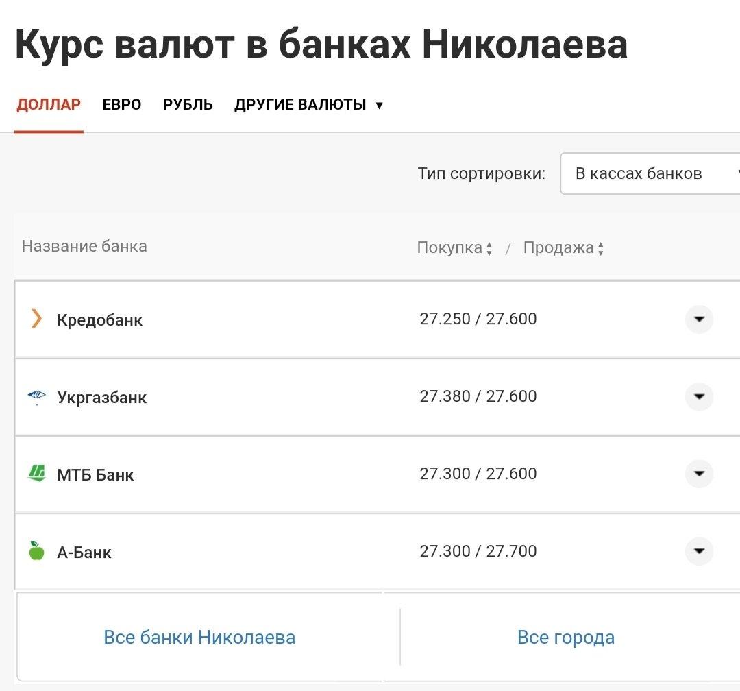 Курс валют в Николаеве: стоимость доллара и евро 23 августа, фото-2