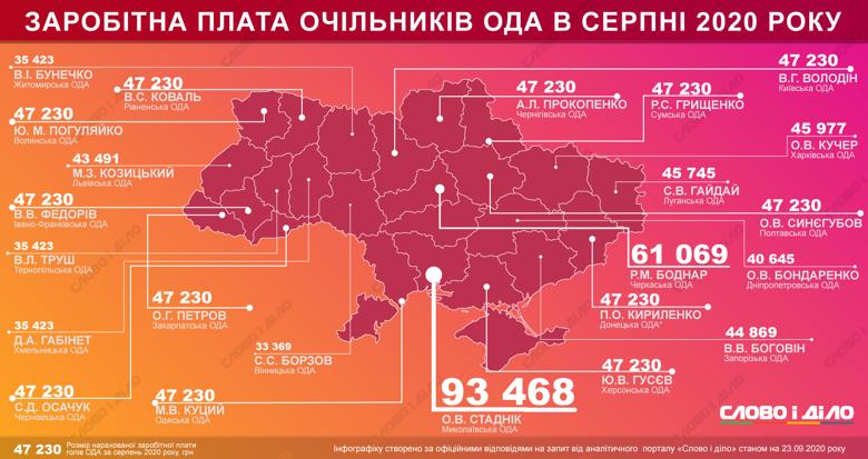 Сколько заработал глава Николаевской ОГА Александр Стадник в августе , фото-1